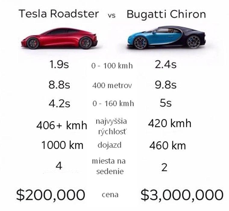 Tesla Roadster verzus Bugatti Chiron